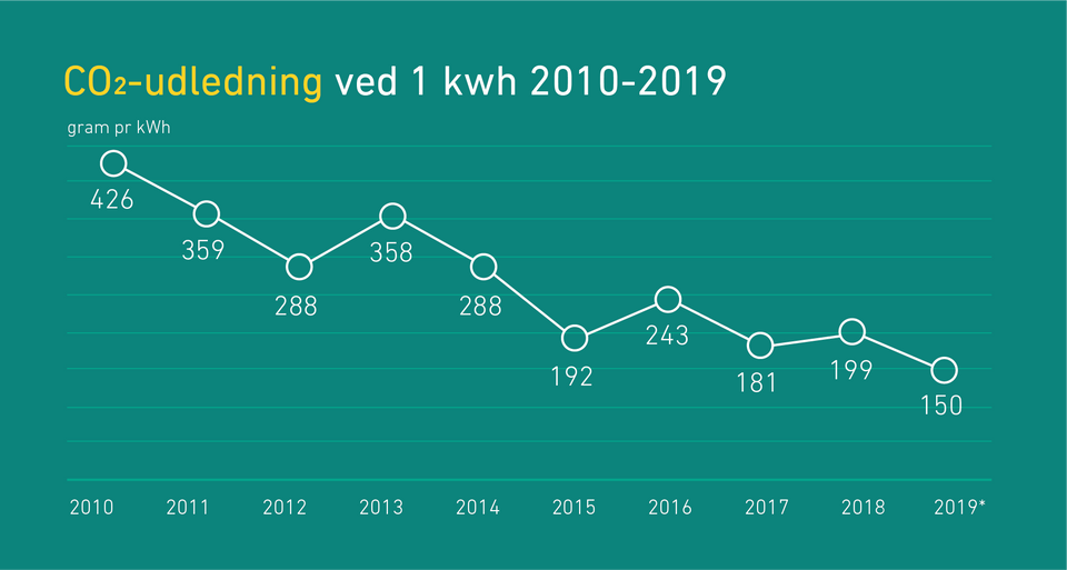 Grafen viser CO2-udledningen i gram per kWh. Tallene er eksklusiv distributionstab - der skal for almindelige husholdninger, virksomheder mv. lægges fem procent til, da der er et tab undervejs i elnettet, inden strømmen når ud til forbrugerne. *Tallene er foreløbige.
