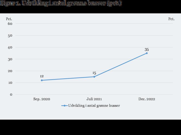 Figur 1. Udvikling i antal grønne busser (pct.)