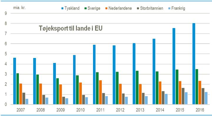 71d66d0843a3 Værdien af dansk tøjeksport til EU i 2016 var 31 pct. højere end før  finanskrisen i 2007 målt i løbende priser. I 2016 eksporterede danske  virksomheder tøj ...