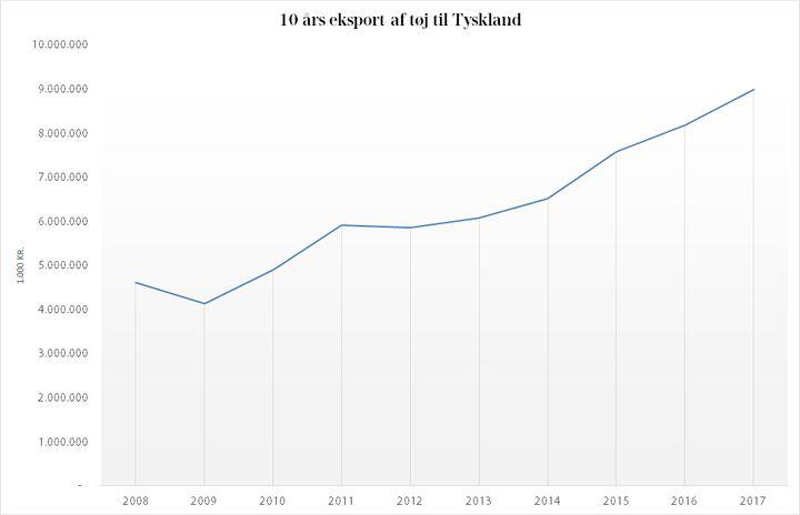 a41c3907c32 Tyskerne er vilde med dansk tøj, og på bare 10 år er eksporten af tøj