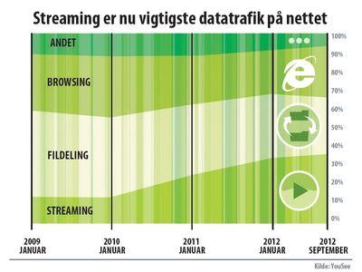 Streaming er nu vigtigste trafik på nettet