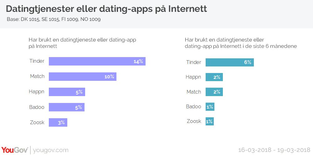 brukte Dating Sites raskeste måten å hekte online