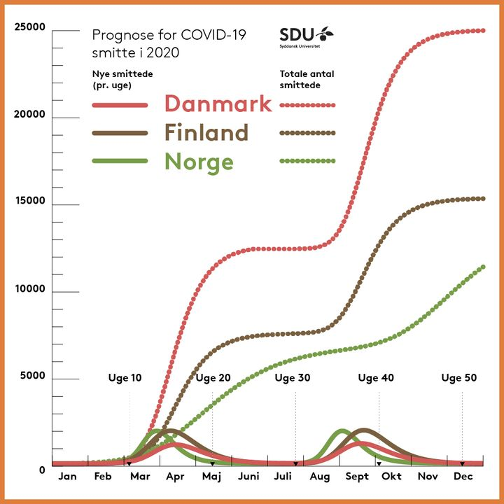 Number of new infected per week + total number of infected (dotted line) in Denmark, Norway and Finland, prognosis for 2020.