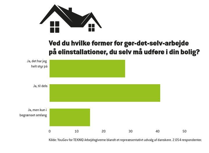 Kilde: Befolkningsundersøgelse fra TEKNIQ Arbejdsgiverne og YouGov.