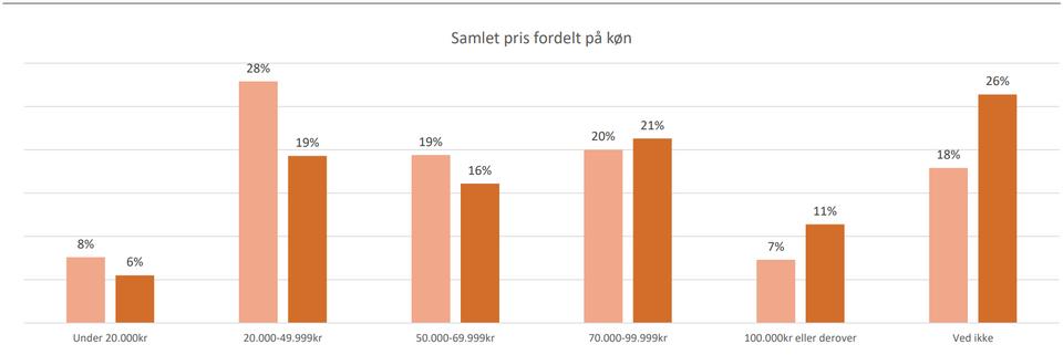 Voxmeter - Samlet pris fordelt på køn