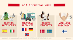 At the start of the festive season, YouGov asked people across Europe (France, Germany, Italy, Spain, Sweden, Denmark, Norway, and Finland) about their attitudes and plans for Christmas.