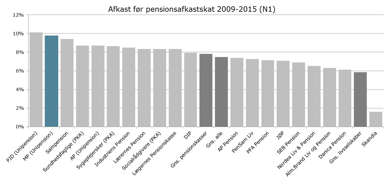 MP Pension - afkast 2009-2015