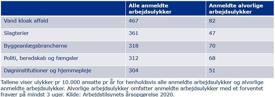 jobgrupper med mest flest ulykker