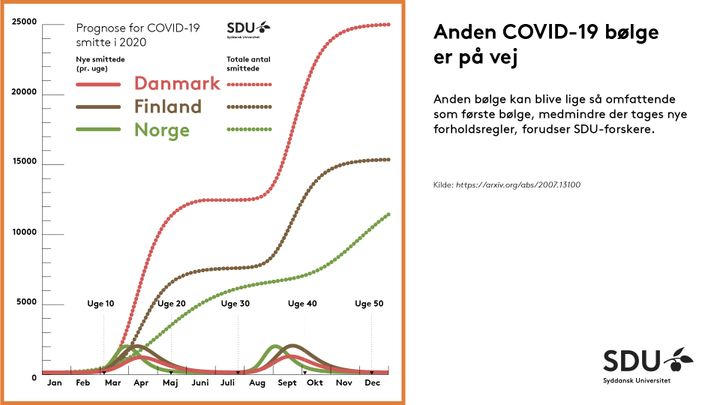 Covid 19 Prognose Naeste Bolge Er Pa Vej Til Danmark Og Den Kan Blive Ligesom Den Forste Syddansk Universitet
