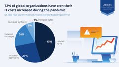 Infografic Acronis Cyber Readiness Report 2020 (Infografic Credit: Acronis)