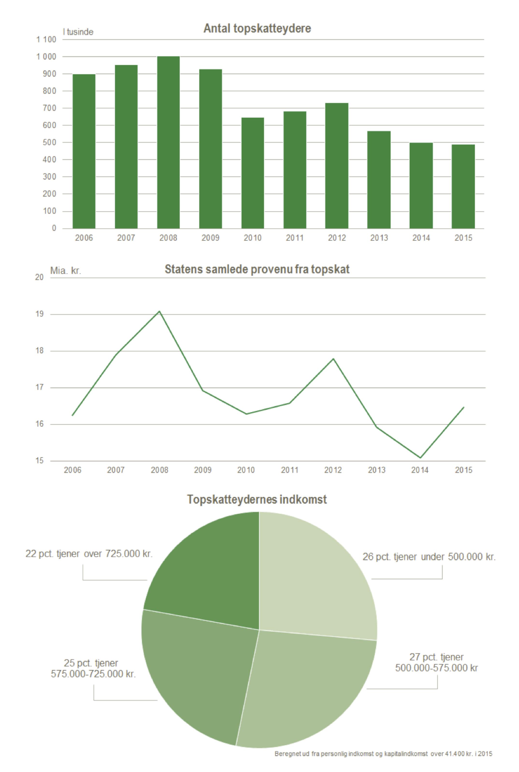 FAKTA: Tre tal om topskat   Danmarks Statistik